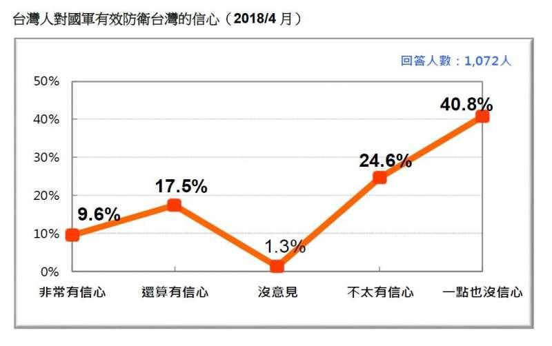 2018-04-22-台灣民意基金會民調,民眾對國軍有效防衛台灣的信心。(台灣民意基金會提供)