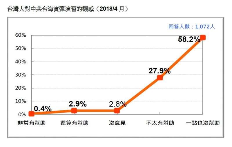 2018-04-22-台灣民意基金會民調,民眾對中共台海實彈演習的觀感。(台灣民意基金會提供)