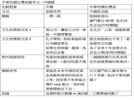 圖二:如果連中國都這麼全力拚搏東協經營,台灣還要因為單一個案就質疑新南向政策嗎?(作者提供)