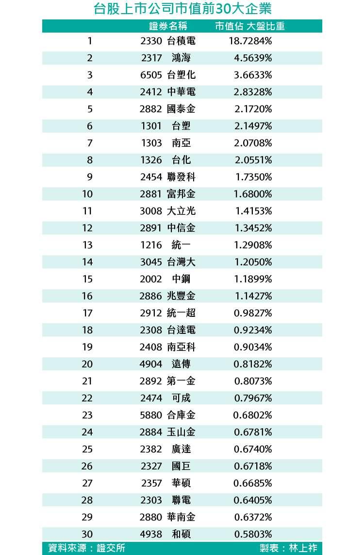 20180427-SMG0035-台股上市公司市值前30大企業_工作區域 1.jpg