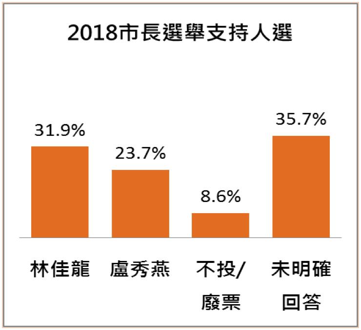 20180427-民眾對2018年台中市長選舉人選支持意向。(台灣指標民調提供)