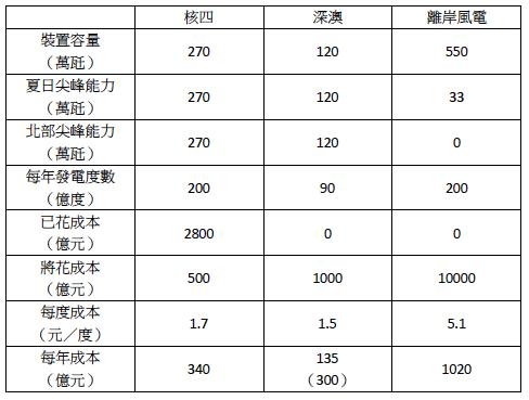 表1:核四、深澳、離岸風電比較表。(陳立誠提供)
