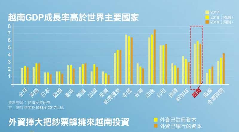 越南GDP成長率高於世界主要國家
