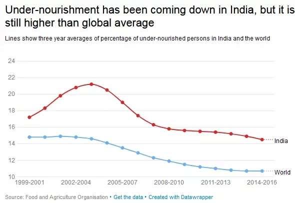 「印度的饑餓指數正在下降,但仍高於世界平均水平」 數據來源:聯合國糧食農業組織(圖/澎湃新聞提供)