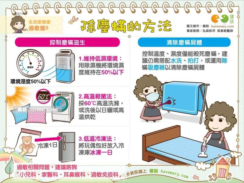 塵蟎適合生長在溫度20~30℃、相對濕度70~80℃的環境中,因此塵蟎可說是台灣最常見的過敏原之一!(圖/健談提供)