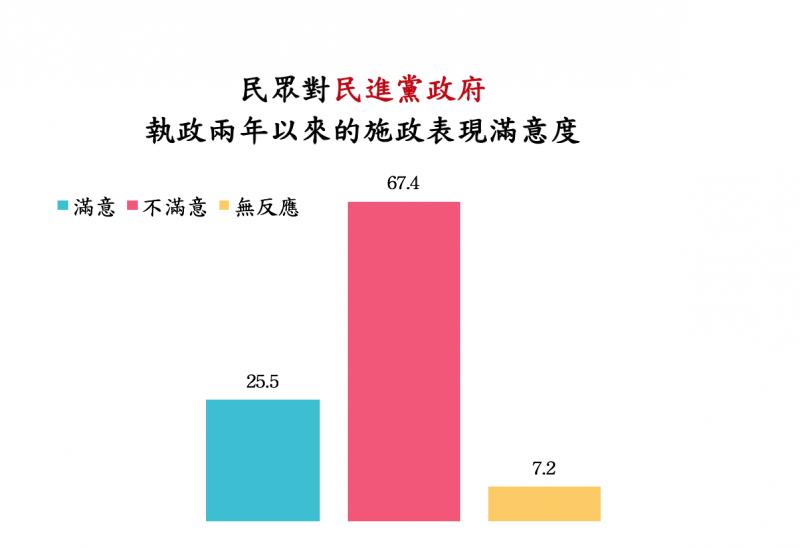 對民進黨政府滿意度(中華民意研究協會提供)