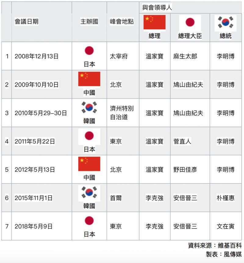 歷屆中日韓峰會、中日韓領導人會議。