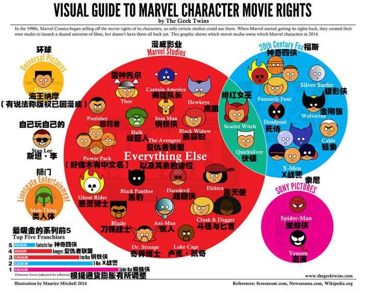 2014年的漫威電影版權情況。(圖/取自1905電影網,愛范兒提供)