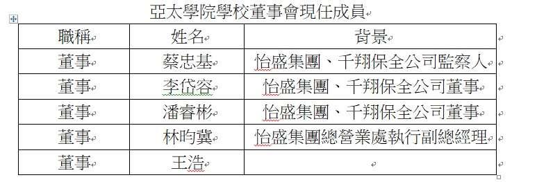 亞太學院董事會成員