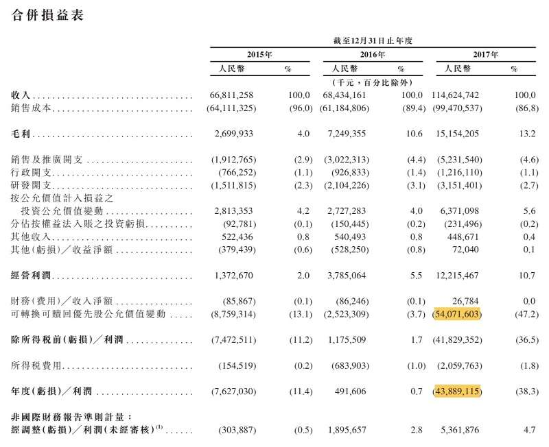 圖1.小米過去三年合併損益表(擷取自公司香港上市申請書)
