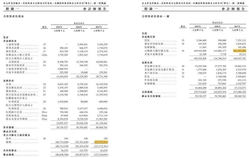 圖2.小米過去三年的資產負債平衡表(擷取自公司香港上市申請書附錄)