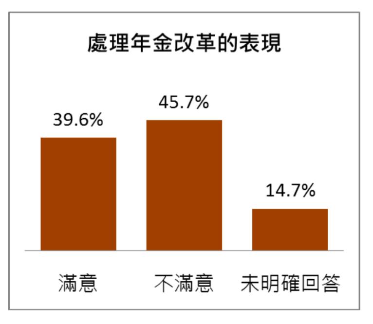 20180510-蔡英文總統施政滿意度調查 民眾對政府處理「年金改革」表現的滿意度(台灣指標民調提供)