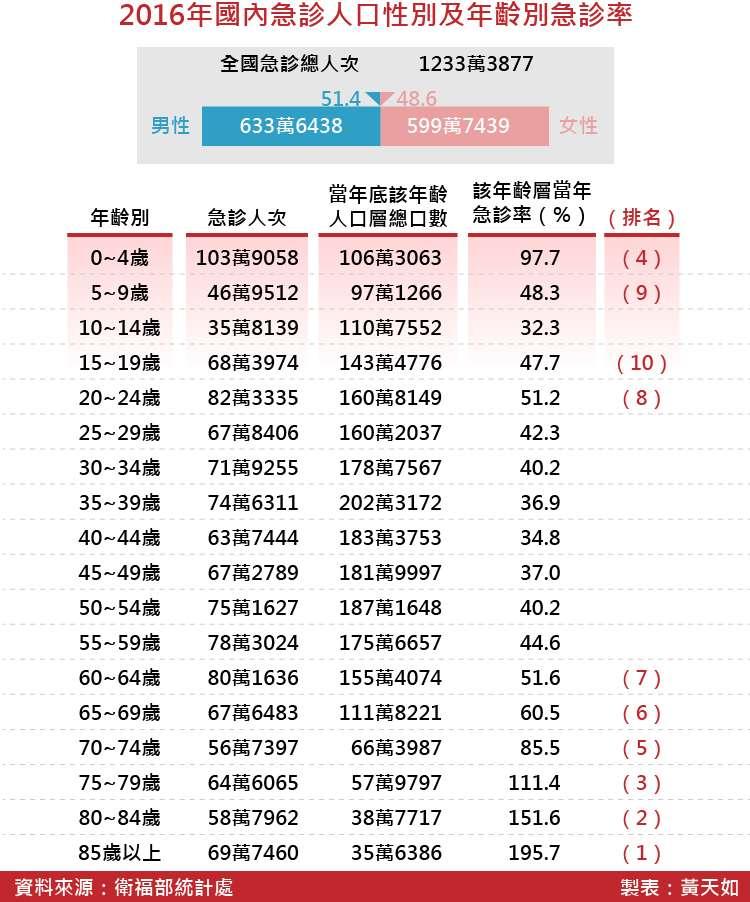 20180512-SMG0035-2016年國內急診人口性別及年齡別急診率_工作區域 1.jpg