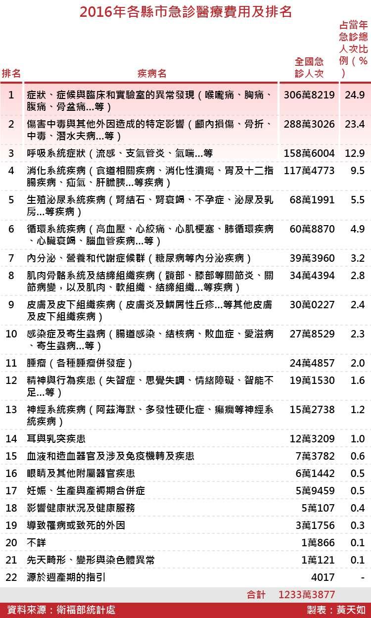 20180512-SMG0035-2016年國內急診人次疾病別及比例_工作區域 1.jpg