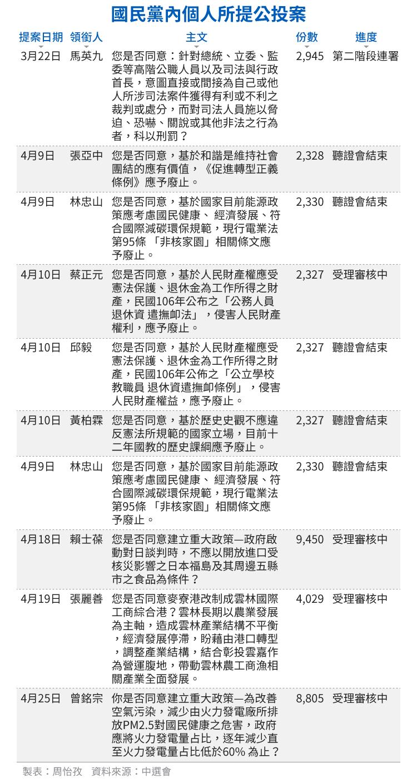 20180513-SMG0034-E02-國民黨內個人所提公投案