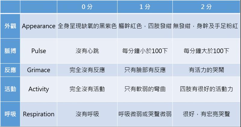 阿普伽新生兒評分五個指標。(圖/風傳媒製)