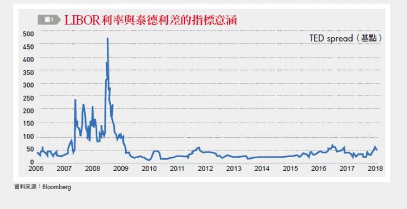 圖一:LIBOR利率與泰德利差的指標意涵。(台灣銀行家提供)