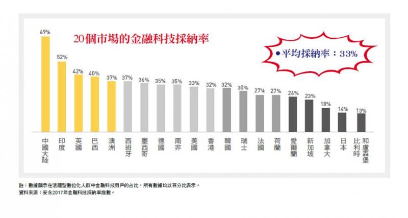 圖一:20個市場的金融科技採用率。(台灣銀行家提供)