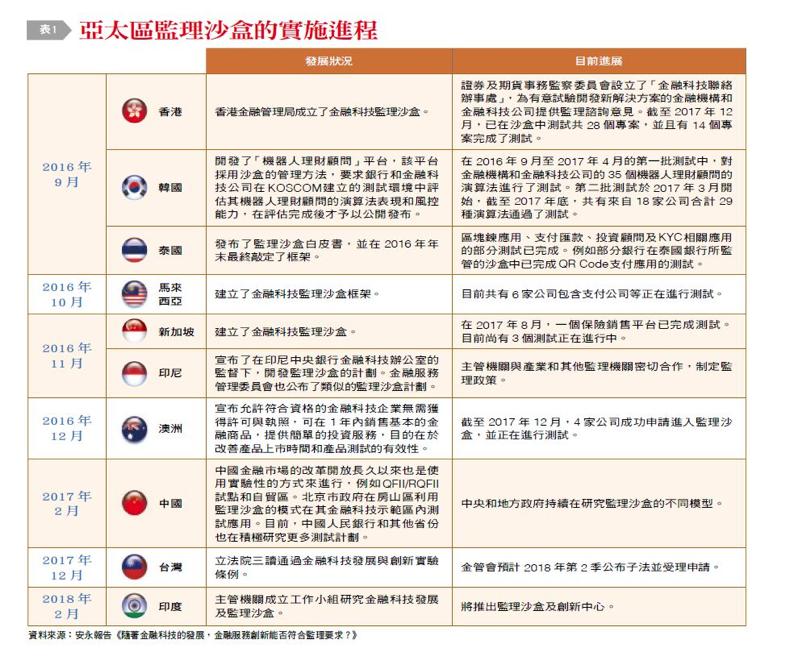 圖二:亞太區監理沙盒實施進程。(台灣銀行家提供)