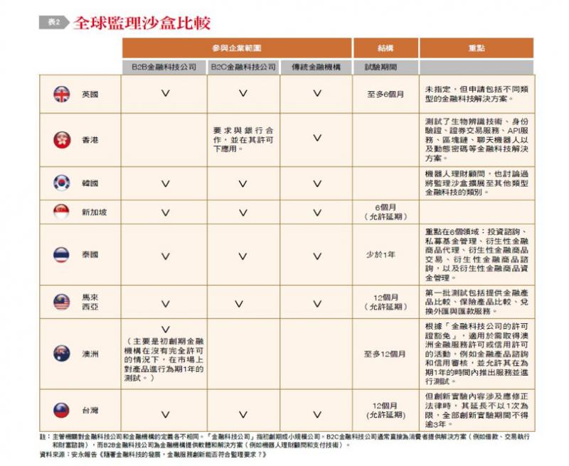 圖三:全球監理沙盒比較。(台灣銀行家提供)