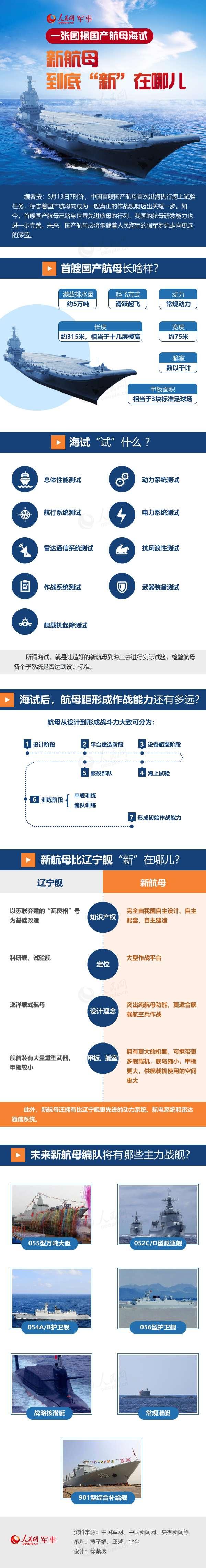 圖解中國首艘國產航母。(人民網)