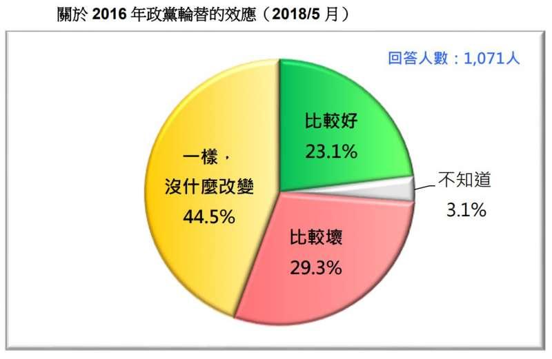 圖 21:關於 2016 年政黨輪替的效應。(台灣民意基金會提供)