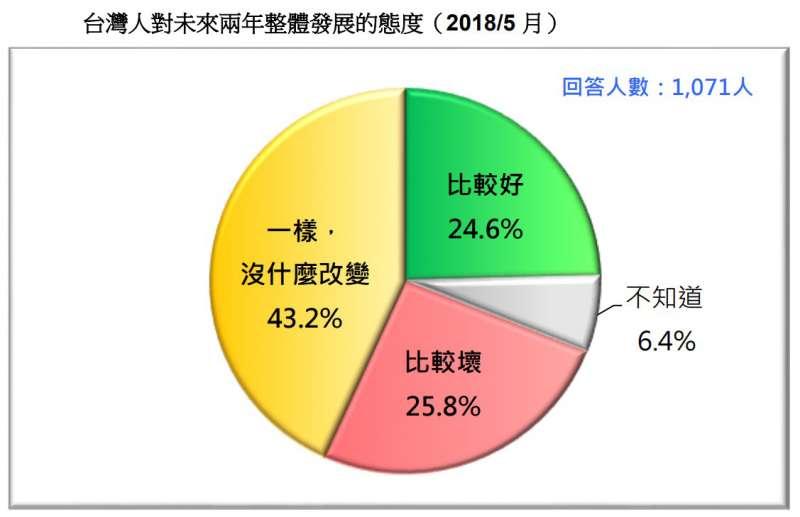 圖 22:台灣人對未來兩年整體發展的態度。(台灣民意基金會提供)