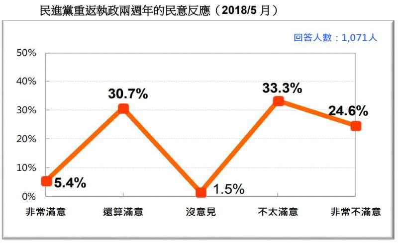 圖 23:民進黨重返執政兩週年的民意反應。(台灣民意基金會提供)