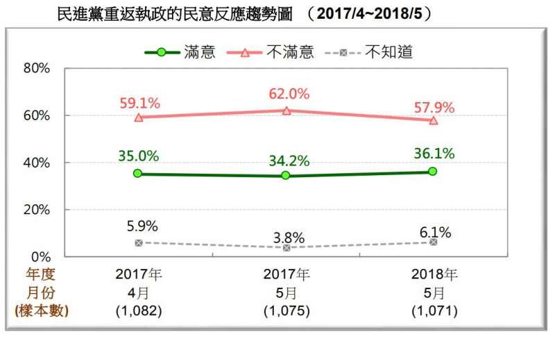 圖 24:民進黨重返執政的民意反應趨勢圖。(台灣民意基金會提供)