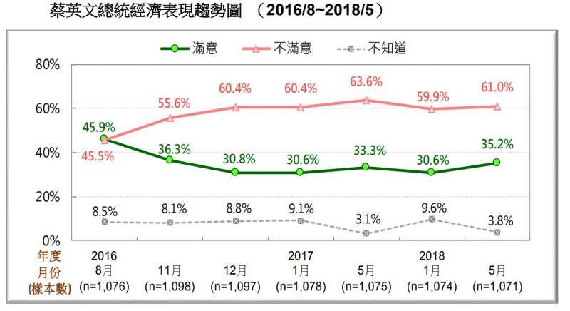 圖 7:蔡英文總統經濟表現趨勢圖。(台灣民意基金會提供)