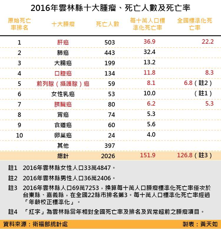 天如專題-20180519-SMG0035-2016年雲林縣十大腫瘤、死亡人數及死亡率_工作區域 1.jpg