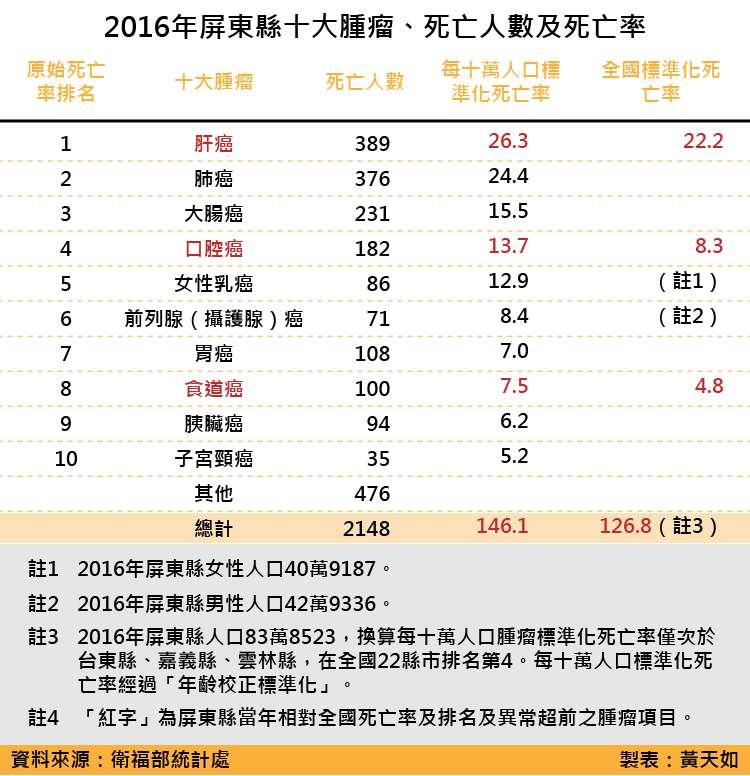 天如專題-20180519-SMG0035-2016年屏東縣十大腫瘤、死亡人數及死亡率_工作區域 1.jpg