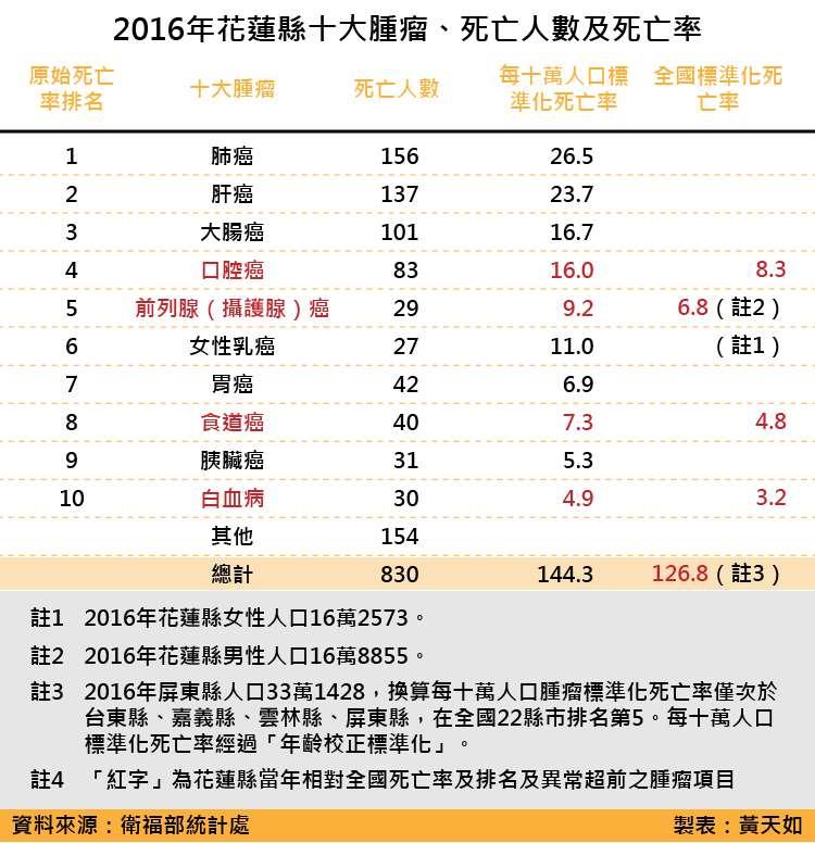天如專題-2016年花蓮縣十大腫瘤、死亡人數及死亡率_工作區域 1.jpg