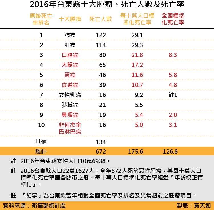 天如專題-20180519-SMG0035-2016年台東縣十大腫瘤、死亡人數及死亡率_工作區域 1.jpg