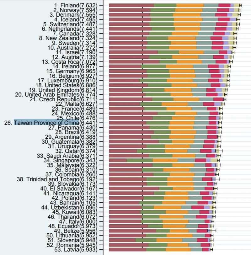 聯合國(UN)公布「2018世界幸福報告(The 2018 World Happiness Report),台灣民眾的幸福感在全球156個國家中高居第26名,排名不僅是全亞洲之冠,也較去年第33名進步7名。(UN)