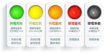 2018-05-28(圖一)備轉容量率燈號,資料來源:台電網站