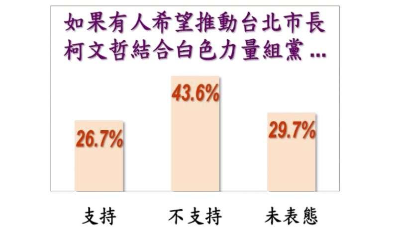 20180528_26.7%民眾支持柯文哲組黨,但有43.6%不支持。(翻攝美麗島電子報)