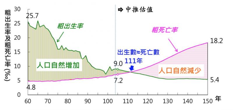 根據我國國家發展委員會資料,台灣人口將在民國111年之後自然減少。(國發會官網)