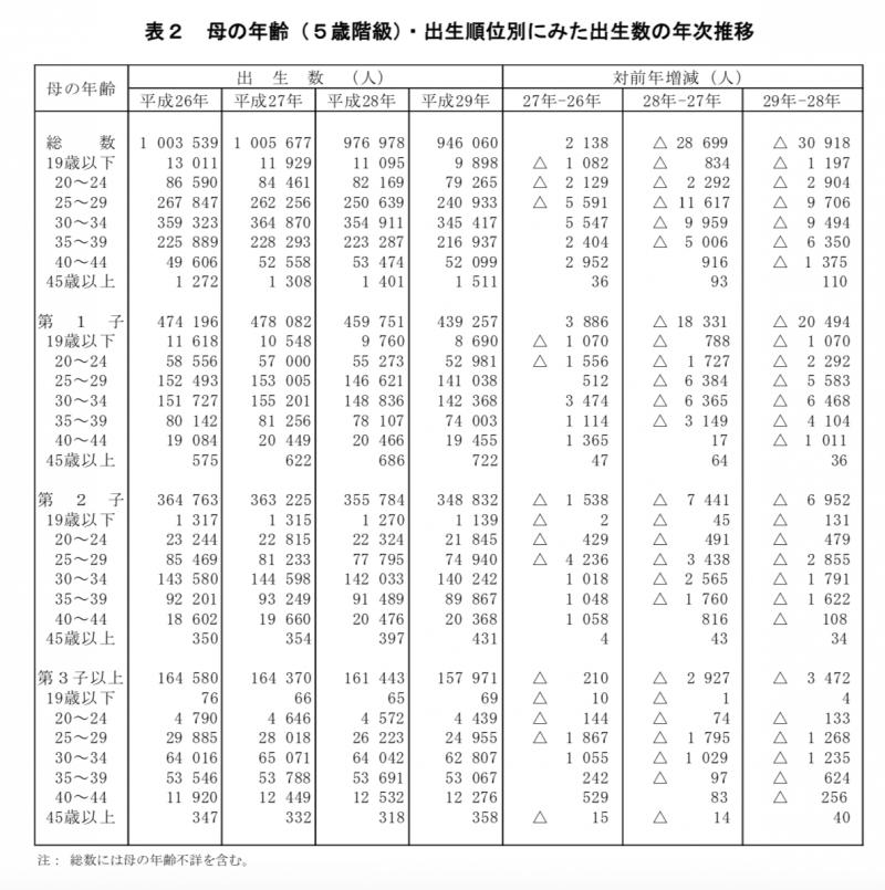 日本女性的生育年齡普查。(厚生勞動省)