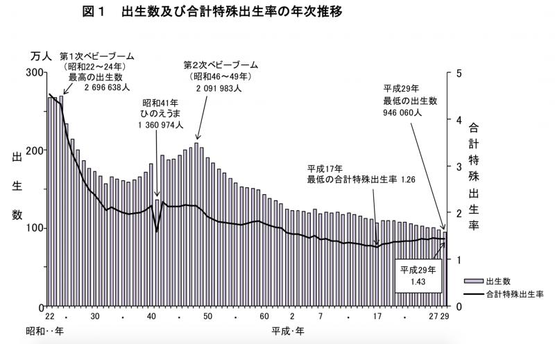 日本歷年新生兒人數統計與總和生育率。(厚生勞動省)