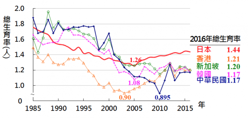 亞洲主要國家2016年的總和生育率。(國發會官網)