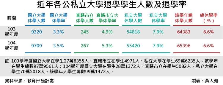 20180601-SMG0035-近年各公私立大學退學學生人數及退學率_工作區域 1.jp