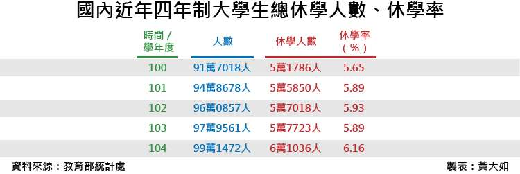 20180601-SMG0035-國內近年四年制大學生總休學人數、休學率_工作區域 1.jp