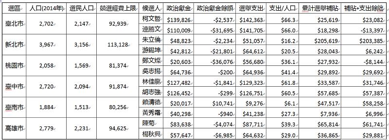 2014年資料:內政部 /檢察院/中選會(單位千)
