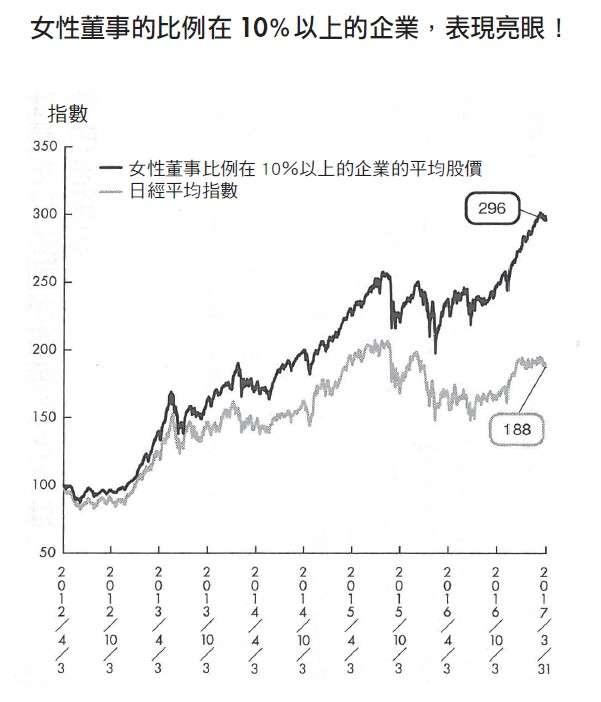 《提前看出好公司的非財務指標》圖表。(圖/大是文化提供)