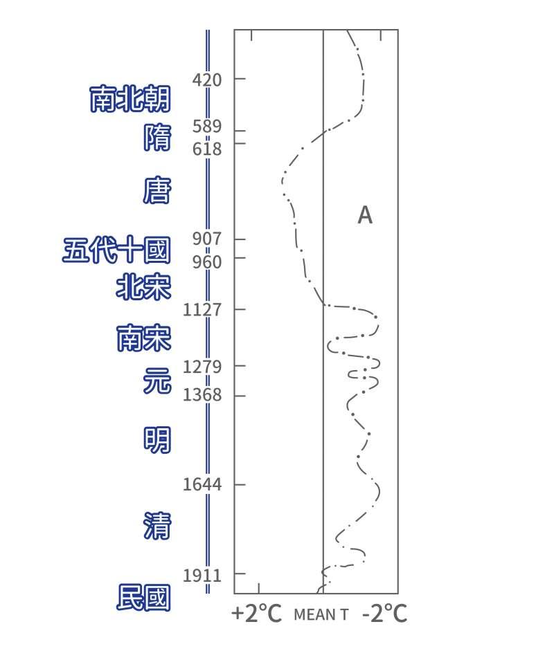 中國歷史氣溫變化曲線(竺可楨,1973)。(此圖資料以年份為準,左側朝代為輔助說明之標示,故部分年份與朝代年代會有些許差異)(圖/歐柏昇、張語辰,研之有物提供)