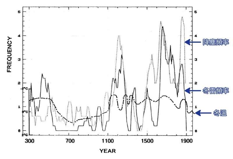 王寳貫統計過去兩千年的冬雷次數,與溫度、降塵的關係。(圖/歐柏昇、張語辰,研之有物提供)