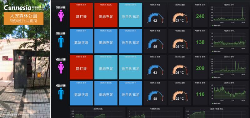 視覺化儀表板畫面示意圖。(圖/台北市工務局,智慧機器人網提供)