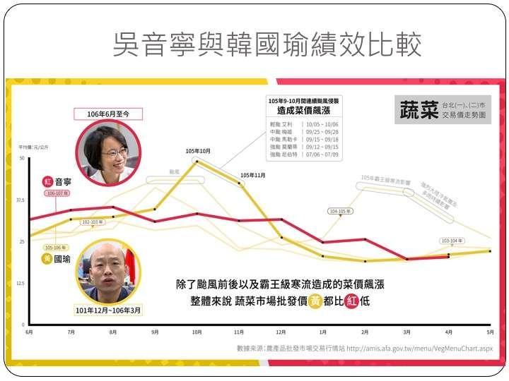 20180606-農委會副主委陳吉仲於報告中準備了一張近期在網路上流傳,北農總經理吳音寧及前北農總經理韓國瑜在北農任內績效對照表。(黨中央提供)