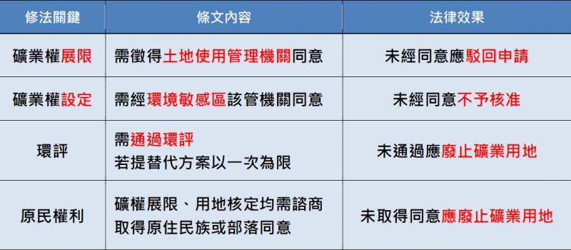 《礦業法》關鍵修法條文整理。(地球公民基金會提供)